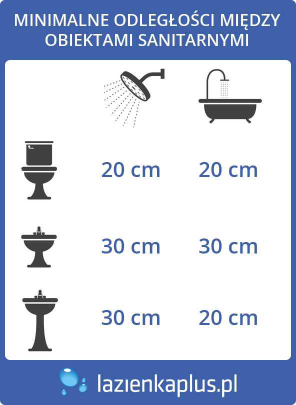 odleglosci-miedzy-elementami-wyposzenia-lazienki